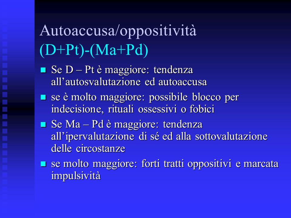 Autoaccusa/oppositività (D+Pt)-(Ma+Pd) Se D – Pt è maggiore: tendenza allautosvalutazione ed autoaccusa Se D – Pt è maggiore: tendenza allautosvalutaz