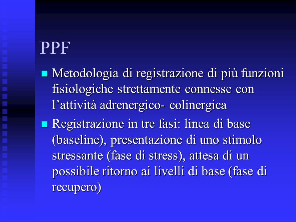 PPF Metodologia di registrazione di più funzioni fisiologiche strettamente connesse con lattività adrenergico- colinergica Metodologia di registrazione di più funzioni fisiologiche strettamente connesse con lattività adrenergico- colinergica Registrazione in tre fasi: linea di base (baseline), presentazione di uno stimolo stressante (fase di stress), attesa di un possibile ritorno ai livelli di base (fase di recupero) Registrazione in tre fasi: linea di base (baseline), presentazione di uno stimolo stressante (fase di stress), attesa di un possibile ritorno ai livelli di base (fase di recupero)