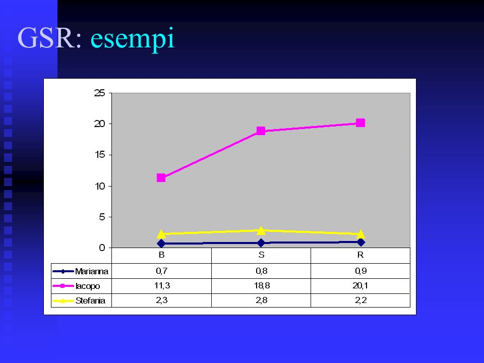 GSR: esempi
