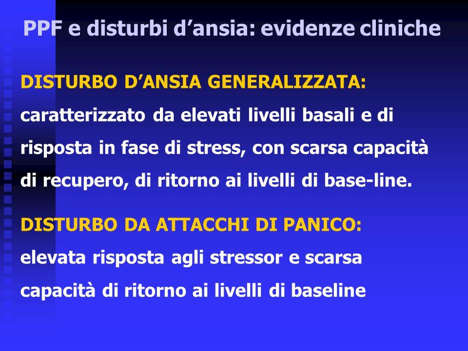 PPF e disturbi dansia: evidenze cliniche DISTURBO DANSIA GENERALIZZATA: caratterizzato da elevati livelli basali e di risposta in fase di stress, con