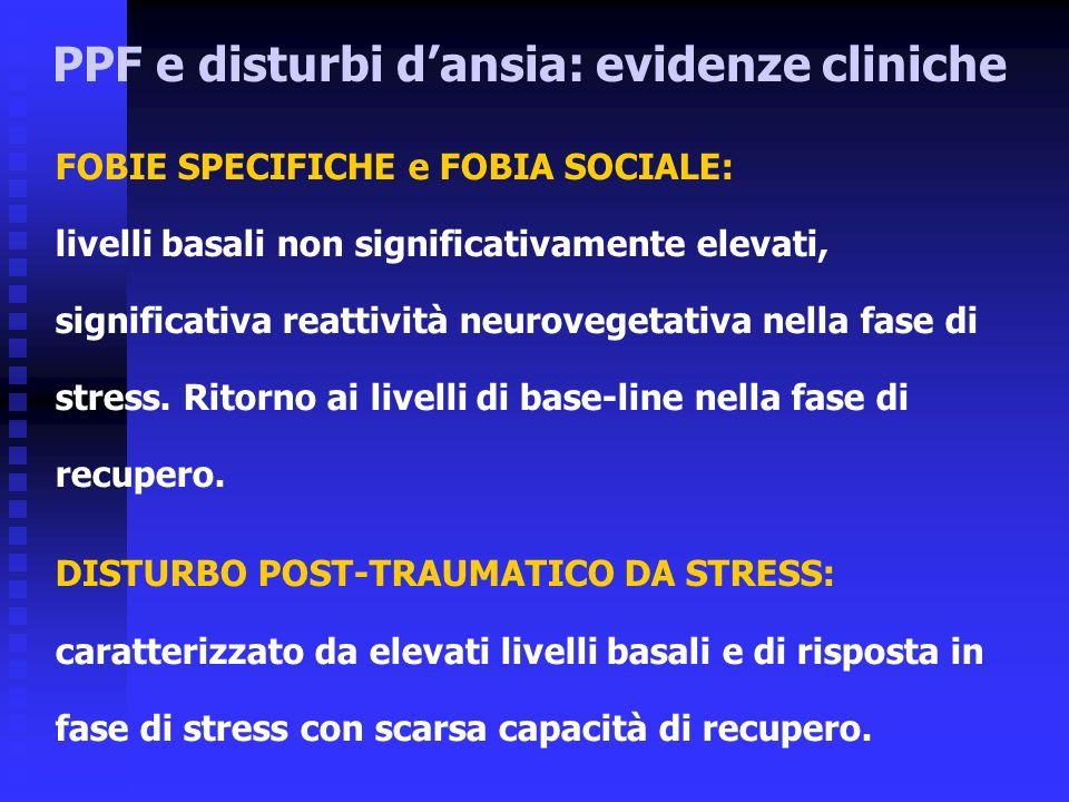 FOBIE SPECIFICHE e FOBIA SOCIALE: livelli basali non significativamente elevati, significativa reattività neurovegetativa nella fase di stress.