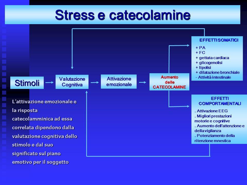 Lattivazione emozionale e la risposta catecolamminica ad essa correlata dipendono dalla valutazione cognitiva dello stimolo e dal suo significato sul piano emotivo per il soggetto Stress e catecolamine Stimoli Valutazione Cognitiva EFFETTI SOMATICI + PA + FC + gettata cardiaca + glicogenolisi + lipolisi + dilatazione bronchiale - Attività intestinale Attivazione emozionale Aumento delle CATECOLAMINE EFFETTI COMPORTAMENTALI.