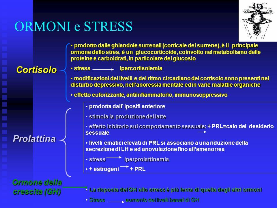 principale ormone dello stres, è un prodotto dalle ghiandole surrenali (corticale del surrene), è il principale ormone dello stres, è un glucocorticoide, coinvolto nel metabolismo delle proteine e carboidrati, in particolare del glucosio stress ipercortisolemia disturbo depressivo, nellanoressia mentale ed in varie malattie organiche modificazioni dei livelli e del ritmo circadiano del cortisolo sono presenti nel disturbo depressivo, nellanoressia mentale ed in varie malattie organiche effetto euforizzante, antiinfiammatorio, immunosoppressivo ORMONI e STRESS Cortisolo Ormone della crescita (GH) prodotta dall iposifi anteriore stimola la produzione del latte effetto inbitorio sul comportamento sessuale effetto inbitorio sul comportamento sessuale: + PRL=calo del desiderio sessuale livelli ematici elevati di PRL si associano a una riduzione della secrezione di LH e ad anovulazione fino allamenorrea stress iperprolattinemia + estrogeni + PRL Prolattina La risposta del GH allo stress è più lenta di quella degli altri ormoni Stress aumento dei livelli basali di GH