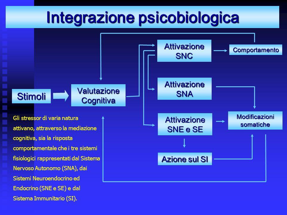 Gli stressor di varia natura attivano, attraverso la mediazione cognitiva, sia la risposta comportamentale che i tre sistemi fisiologici rappresentati