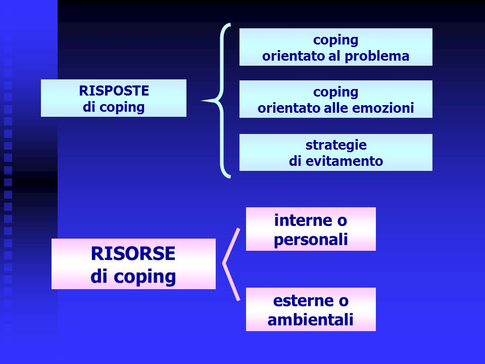 RISPOSTE di coping coping orientato al problema coping orientato alle emozioni strategie di evitamento RISORSE di coping interne o personali esterne o