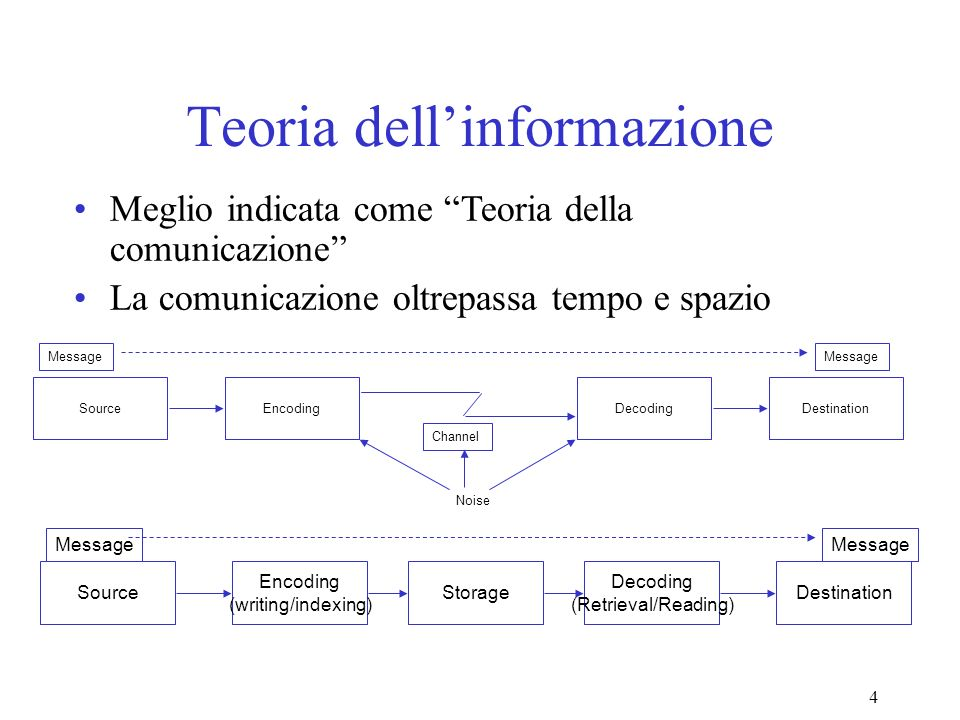 5 Ciclo di trasferimento dellinformazione Creation UtilizationSearching Active Inactive Semi-Active Retention/ Mining Disposition Discard Using Creating Authoring Modifying Organizing Indexing Storing Retrieval Distribution Networking Accessing Filtering