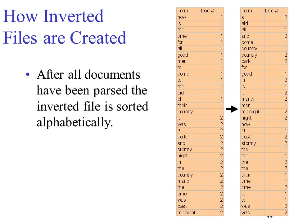 44 How Inverted Files are Created After all documents have been parsed the inverted file is sorted alphabetically.