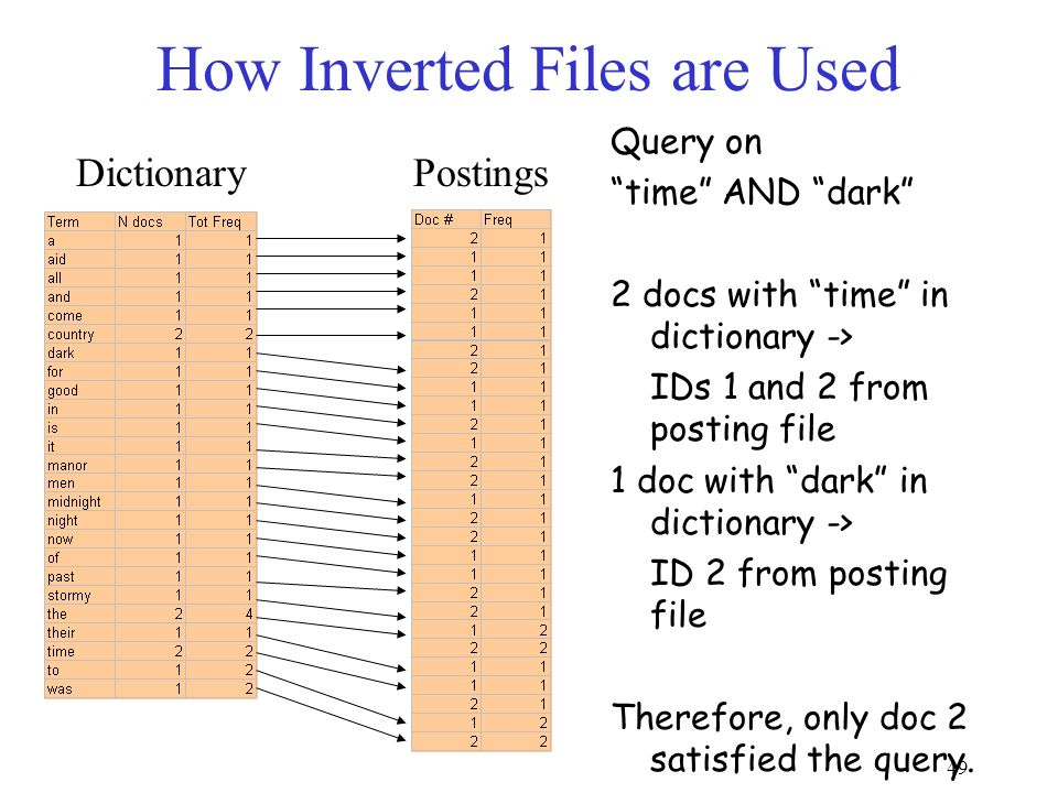 49 How Inverted Files are Used Dictionary Postings Query on time AND dark 2 docs with time in dictionary -> IDs 1 and 2 from posting file 1 doc with dark in dictionary -> ID 2 from posting file Therefore, only doc 2 satisfied the query.