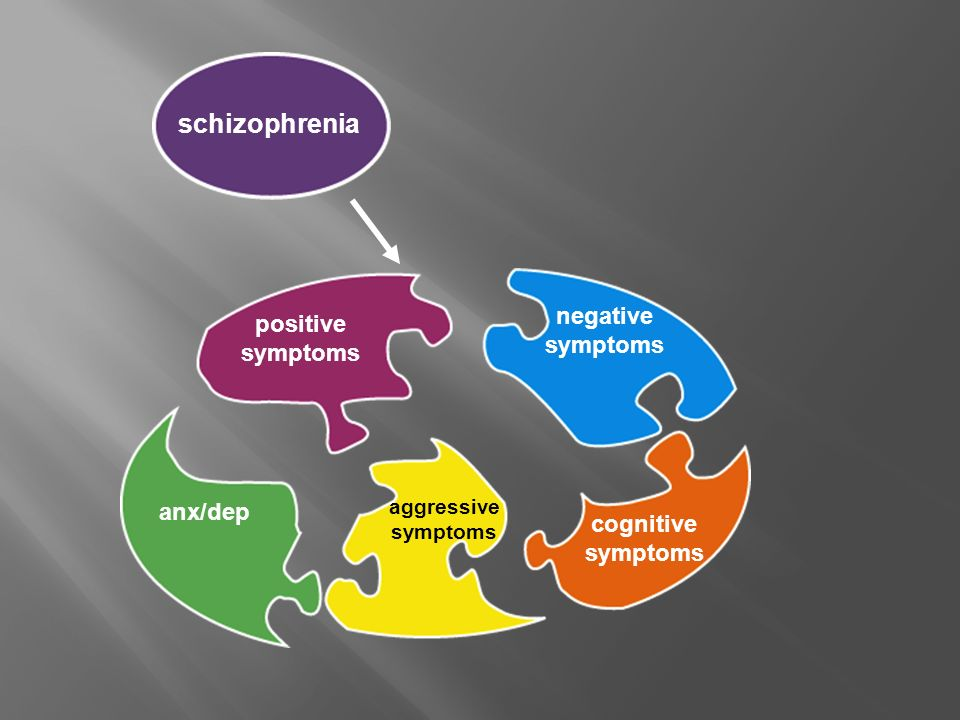 schizophrenia positive symptoms negative symptoms anx/dep aggressive symptoms cognitive symptoms