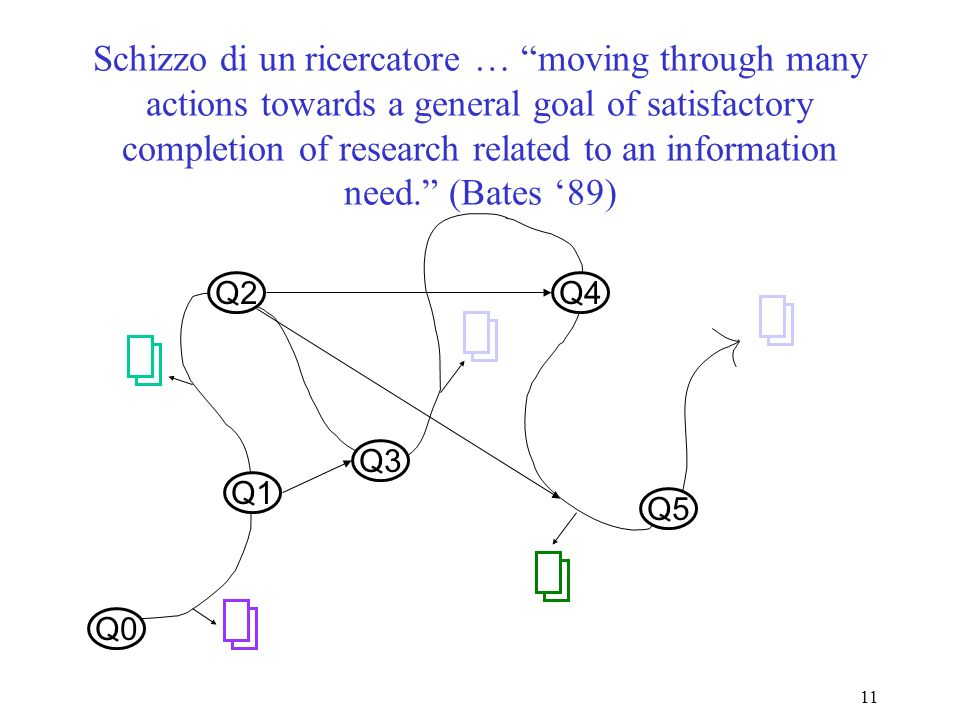 11 Schizzo di un ricercatore … moving through many actions towards a general goal of satisfactory completion of research related to an information need.