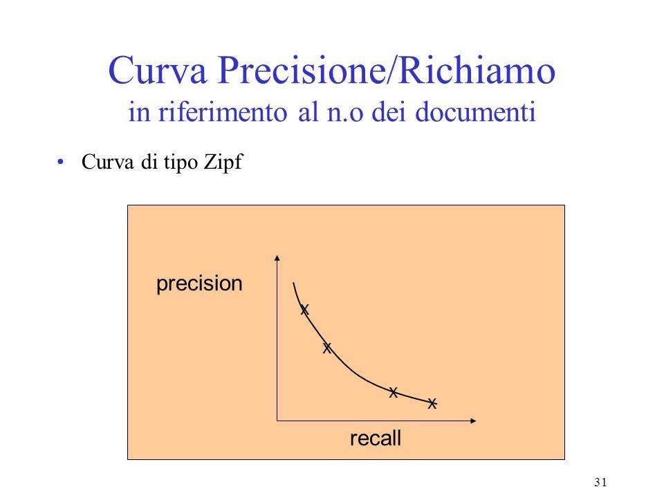 31 Curva Precisione/Richiamo in riferimento al n.o dei documenti Curva di tipo Zipf precision recall x x x x