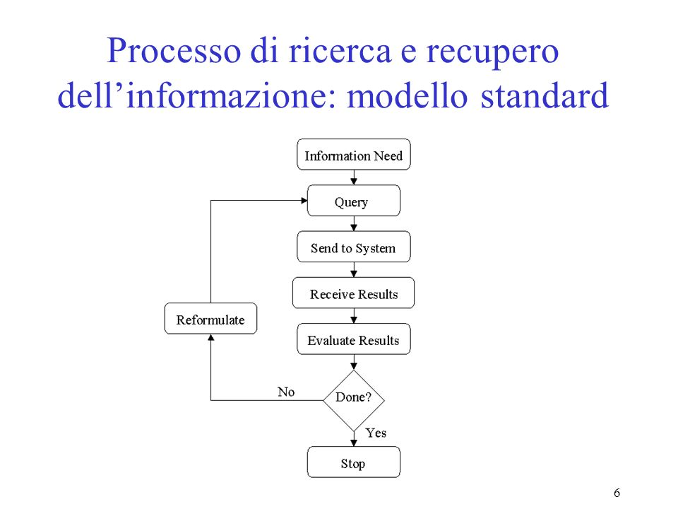 6 Processo di ricerca e recupero dellinformazione: modello standard