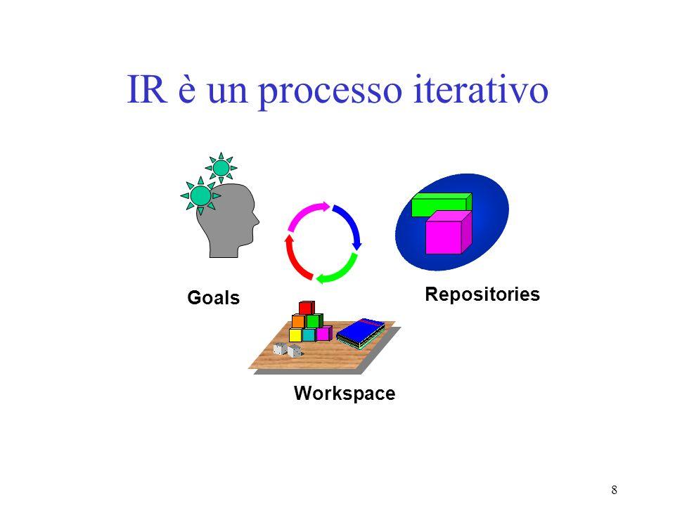 9 IR è un dialogo –Lo scambio non termina alla prima risposta –Lutente può riconoscere elementi utili di una risposta –Le domande si modificano nel corso del processo