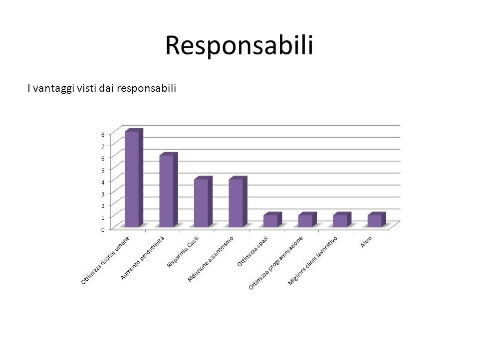 Responsabili I vantaggi visti dai responsabili