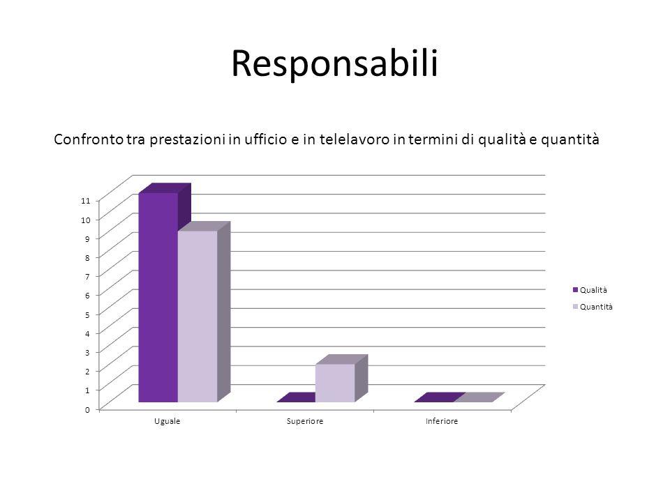Responsabili Confronto tra prestazioni in ufficio e in telelavoro in termini di qualità e quantità