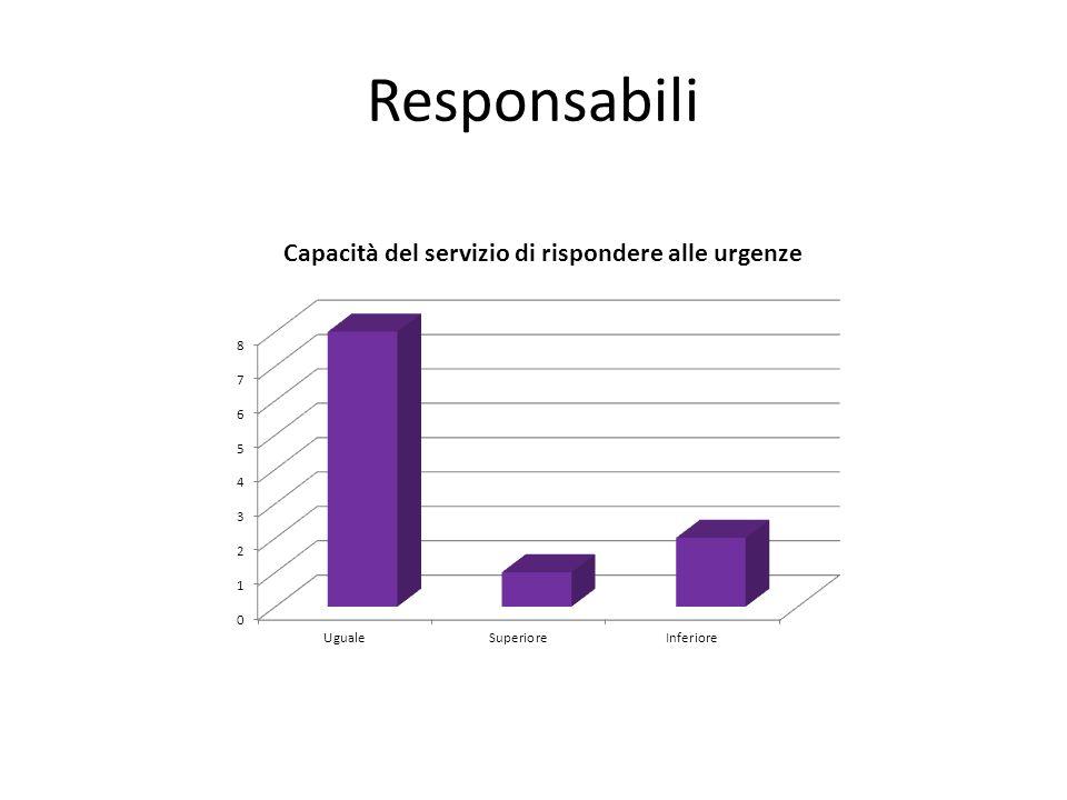 Responsabili