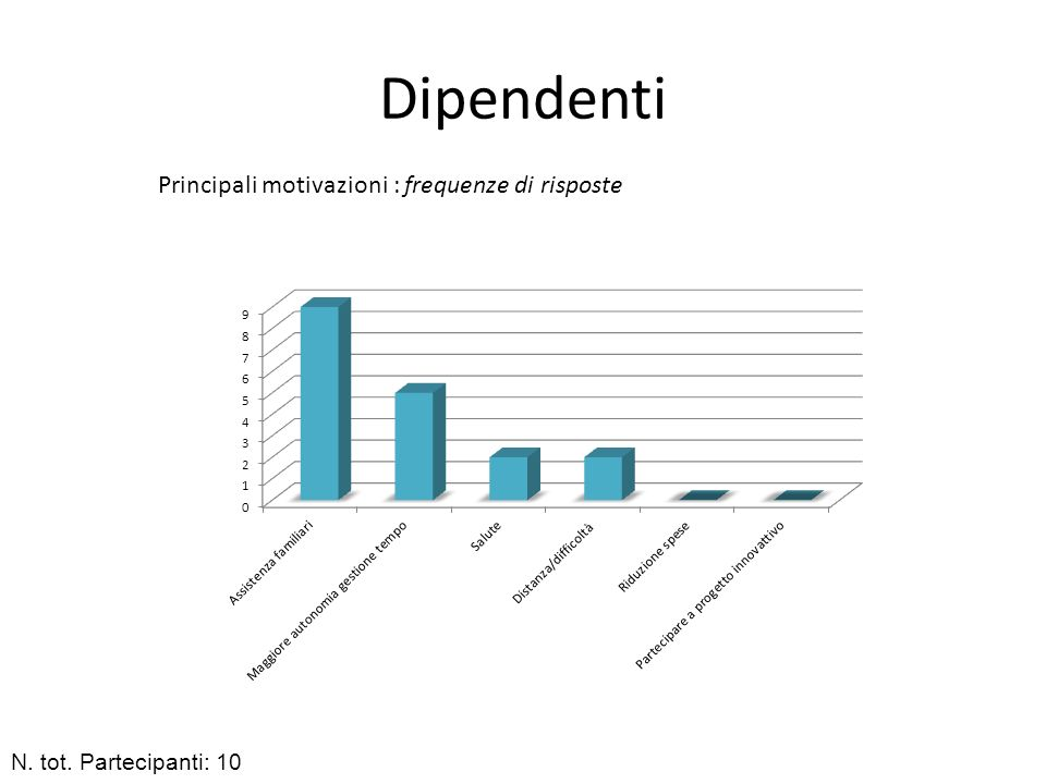 Dipendenti Principali motivazioni : frequenze di risposte N. tot. Partecipanti: 10