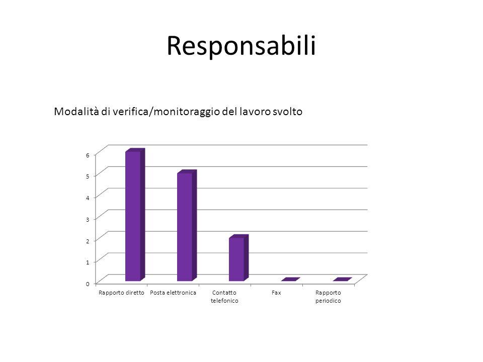 Responsabili Modalità di verifica/monitoraggio del lavoro svolto