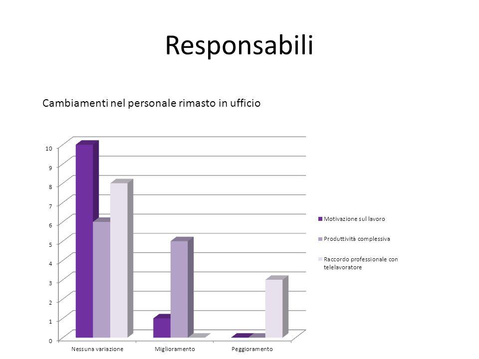Responsabili Cambiamenti nel personale rimasto in ufficio