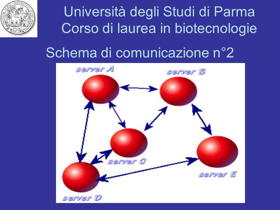 Università degli Studi di Parma Corso di laurea in biotecnologie Schema di comunicazione n°2