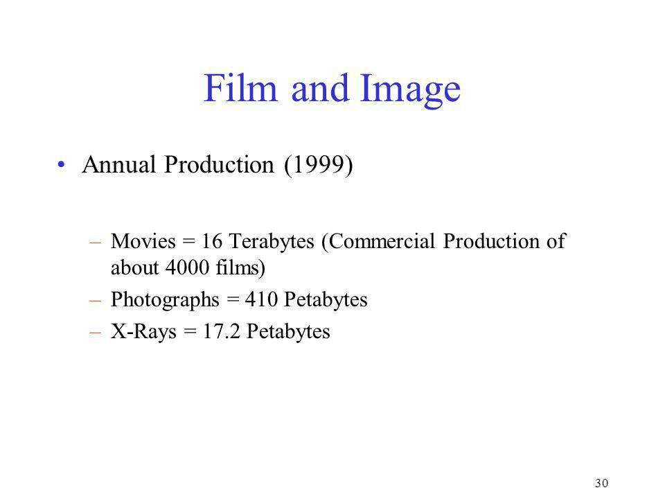 30 Film and Image Annual Production (1999) –Movies = 16 Terabytes (Commercial Production of about 4000 films) –Photographs = 410 Petabytes –X-Rays = 1