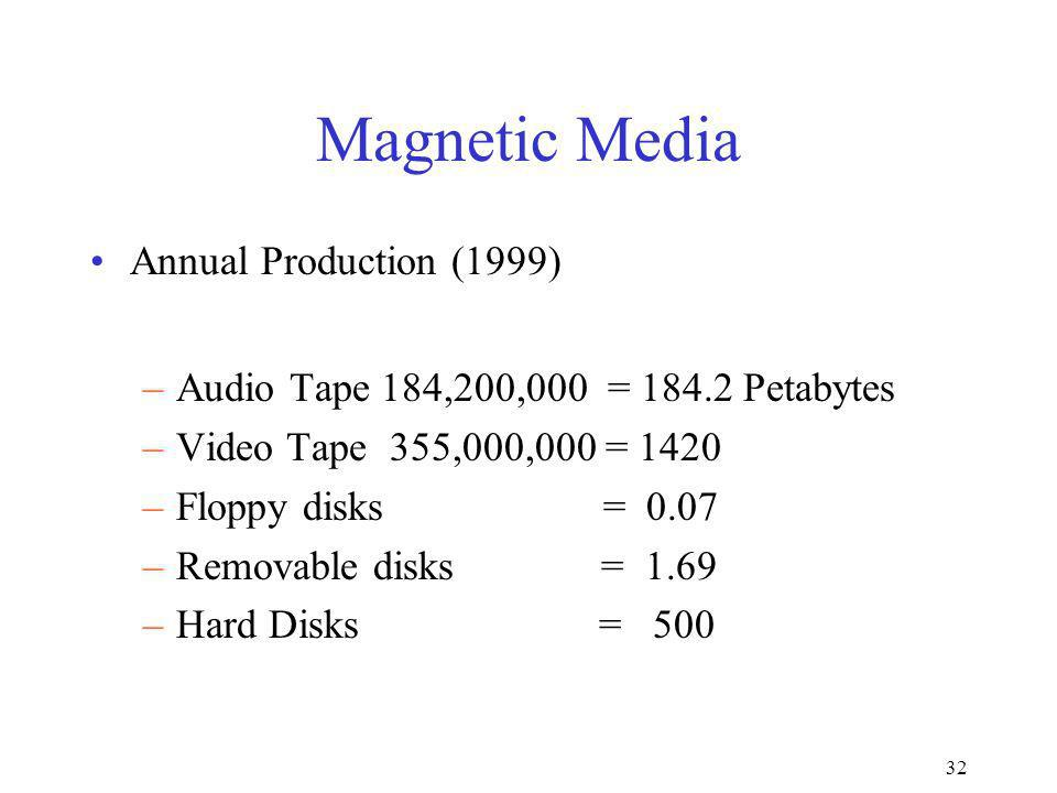 32 Magnetic Media Annual Production (1999) –Audio Tape 184,200,000 = 184.2 Petabytes –Video Tape 355,000,000 = 1420 –Floppy disks = 0.07 –Removable disks = 1.69 –Hard Disks = 500