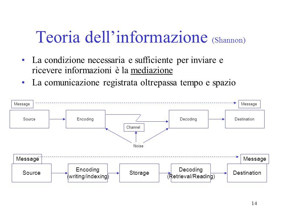 14 Teoria dellinformazione (Shannon) La condizione necessaria e sufficiente per inviare e ricevere informazioni è la mediazione La comunicazione regis