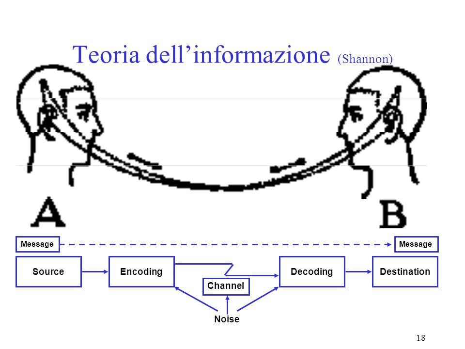 18 Teoria dellinformazione (Shannon) Destination Noise SourceDecodingEncoding Message Channel