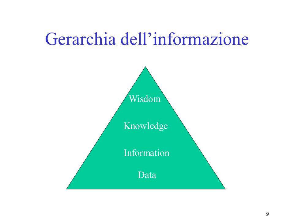 9 Gerarchia dellinformazione Wisdom Knowledge Information Data