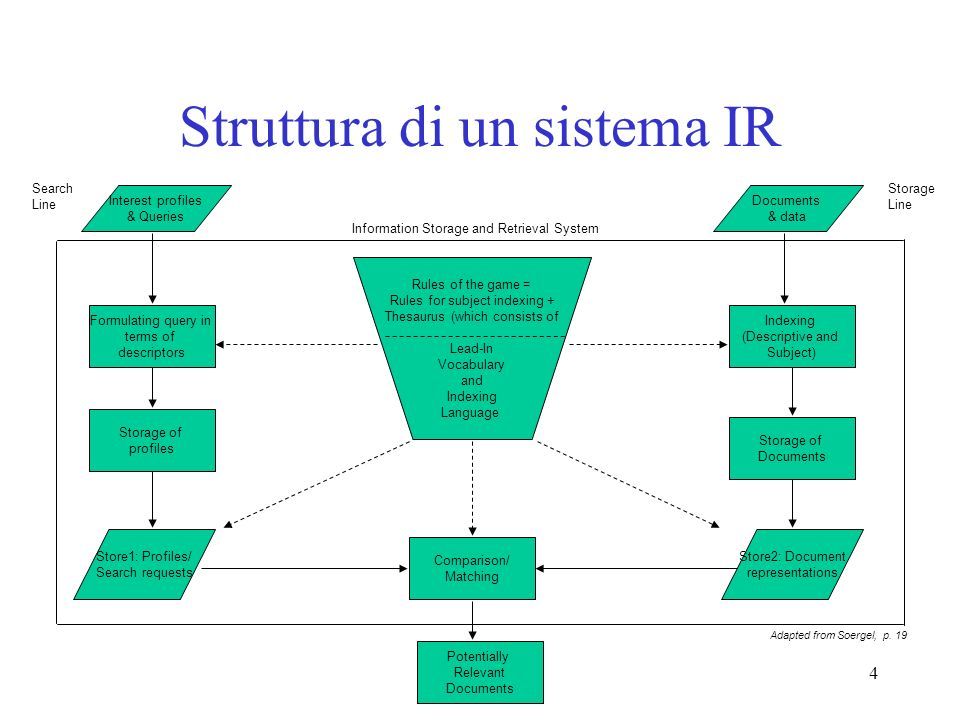 4 Struttura di un sistema IR Search Line Interest profiles & Queries Documents & data Rules of the game = Rules for subject indexing + Thesaurus (which consists of Lead-In Vocabulary and Indexing Language Storage Line Potentially Relevant Documents Comparison/ Matching Store1: Profiles/ Search requests Store2: Document representations Indexing (Descriptive and Subject) Formulating query in terms of descriptors Storage of profiles Storage of Documents Information Storage and Retrieval System Adapted from Soergel, p.