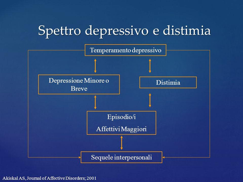 Spettro depressivo e distimia Temperamento depressivo Depressione Minore o Breve Distimia Episodio/i Affettivi Maggiori Sequele interpersonali Akiskal