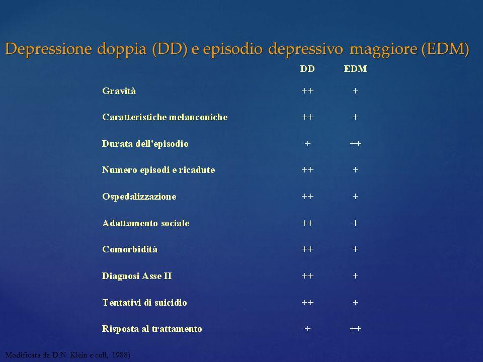 Depressione doppia (DD) e episodio depressivo maggiore (EDM) Modificata da D.N. Klein e coll, 1988)