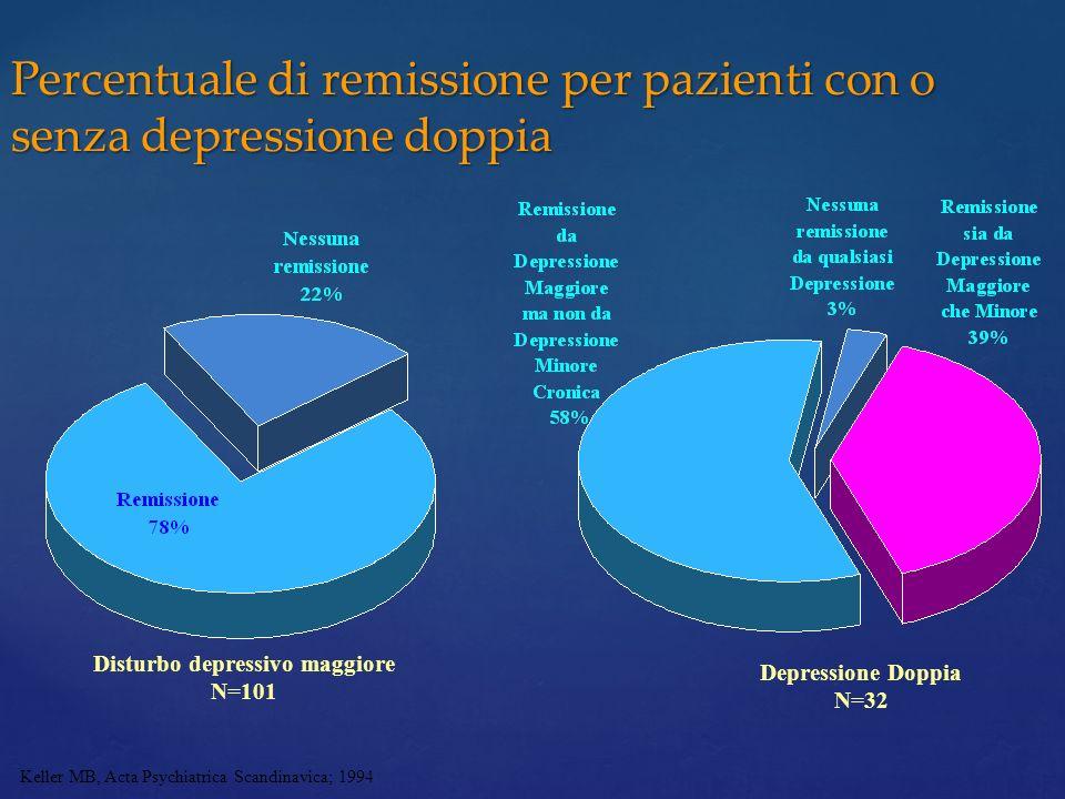 Percentuale di remissione per pazienti con o senza depressione doppia Keller MB, Acta Psychiatrica Scandinavica; 1994 Disturbo depressivo maggiore N=1