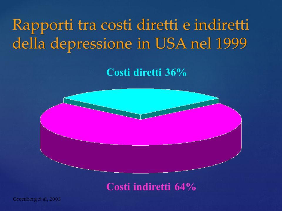 Rapporti tra costi diretti e indiretti della depressione in USA nel 1999 Costi diretti 36% Costi indiretti 64% Greenberg et al, 2003