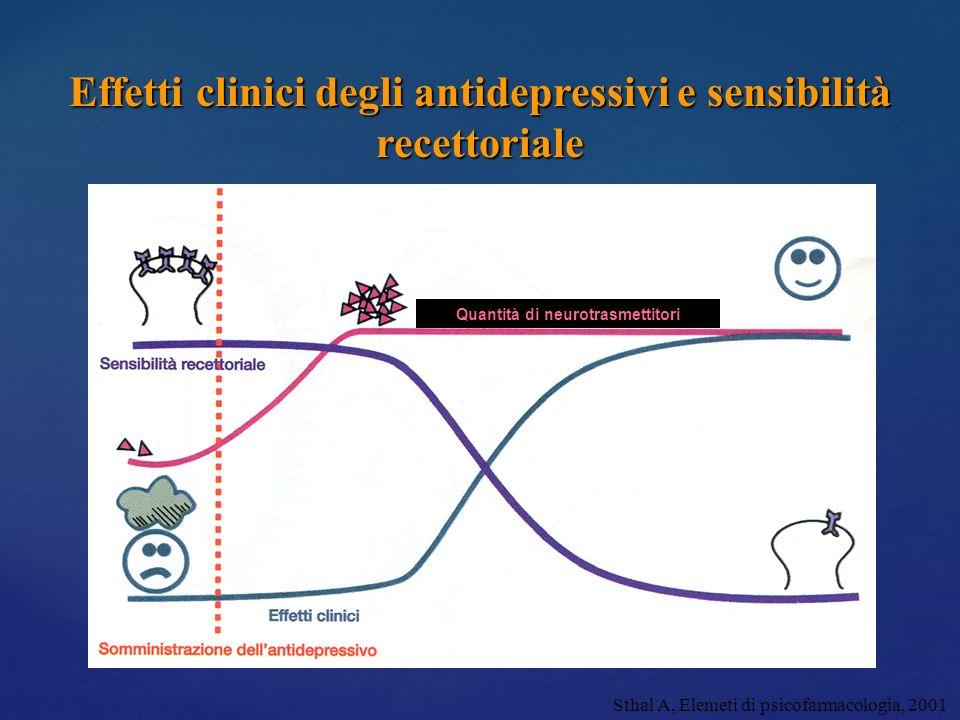 Effetti clinici degli antidepressivi e sensibilità recettoriale Quantità di neurotrasmettitori Sthal A, Elemeti di psicofarmacologia, 2001