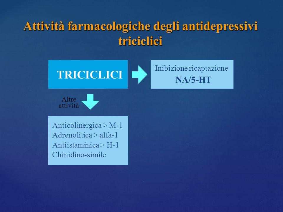 TRICICLICI Anticolinergica > M-1 Adrenolitica > alfa-1 Antiistaminica > H-1 Chinidino-simile Altre attività Inibizione ricaptazione NA/5-HT Attività f