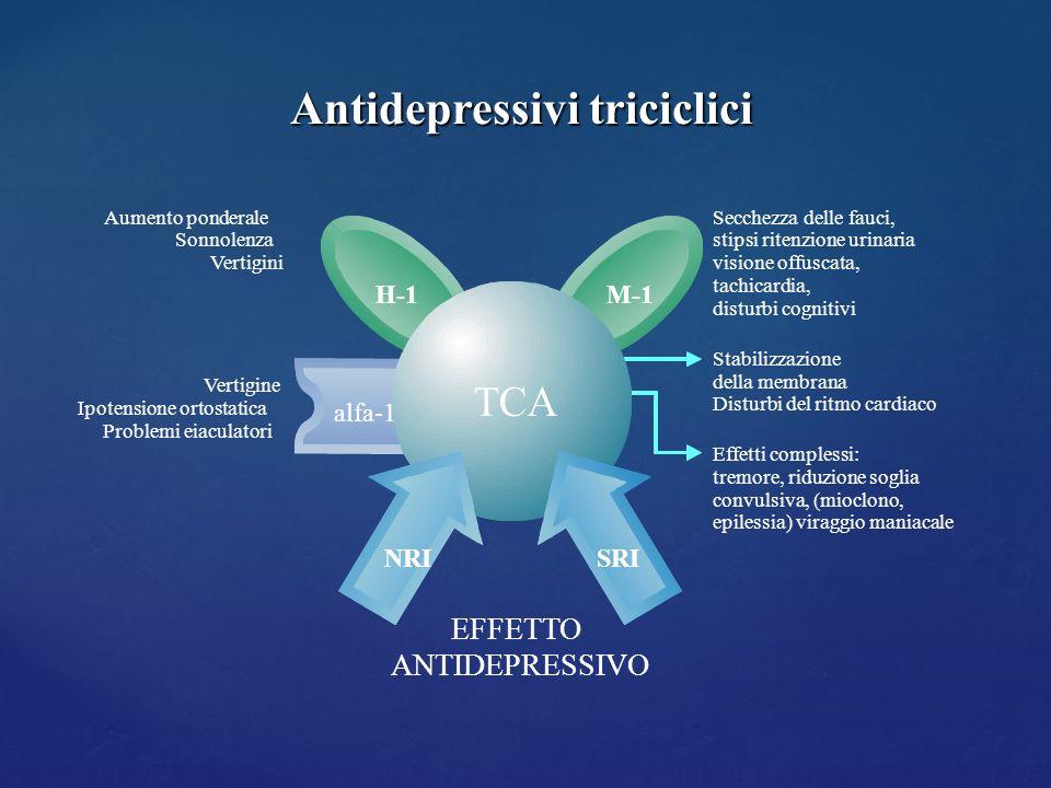 M-1 TCA NRI alfa-1 SRI EFFETTO ANTIDEPRESSIVO H-1 Secchezza delle fauci, stipsi ritenzione urinaria visione offuscata, tachicardia, disturbi cognitivi