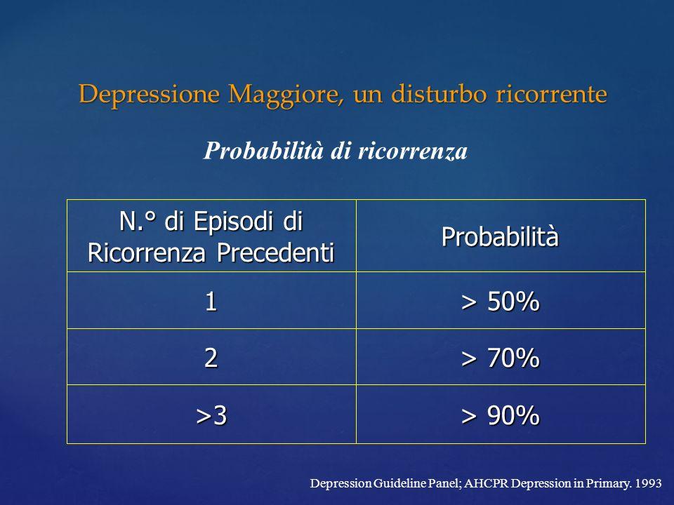 Depressione Maggiore, un disturbo ricorrente Depression Guideline Panel; AHCPR Depression in Primary. 1993 Probabilità di ricorrenza > 90% >3 > 70% 2