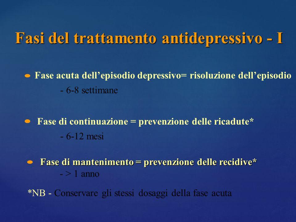 Fasi del trattamento antidepressivo - I Fase acuta dellepisodio depressivo= risoluzione dellepisodio - 6-8 settimane Fase di continuazione = prevenzio