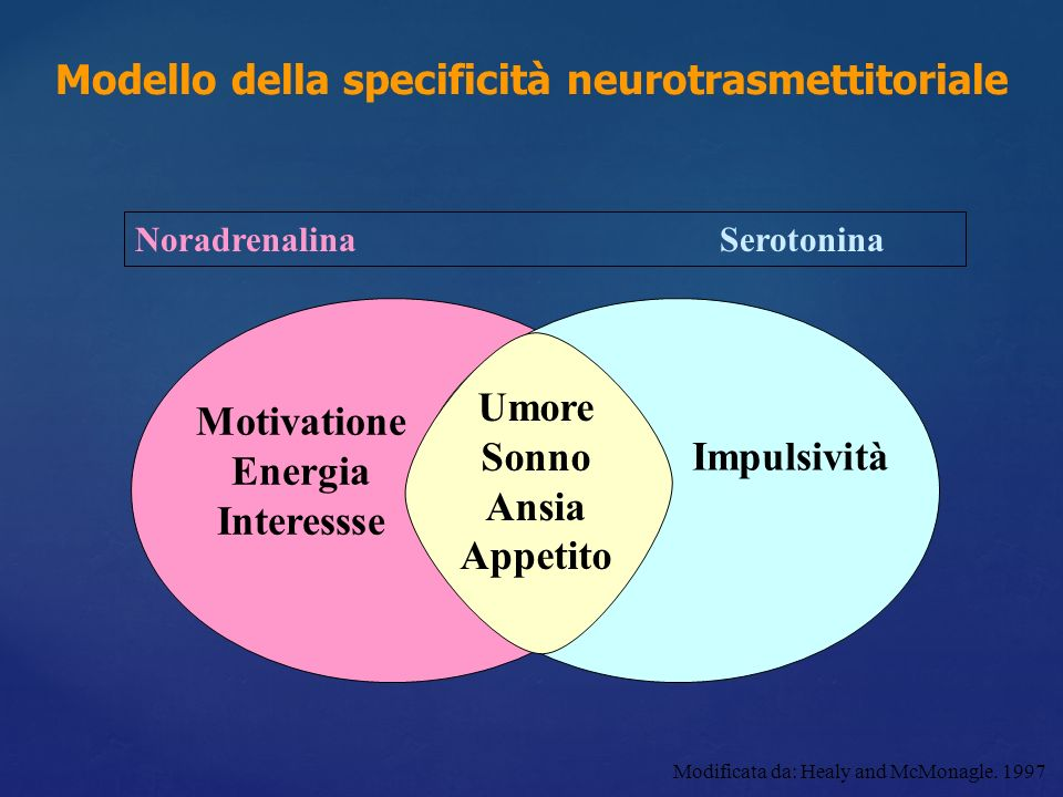 Motivatione Energia Interessse Impulsività Noradrenalina Serotonina Modificata da: Healy and McMonagle. 1997 Modello della specificità neurotrasmettit