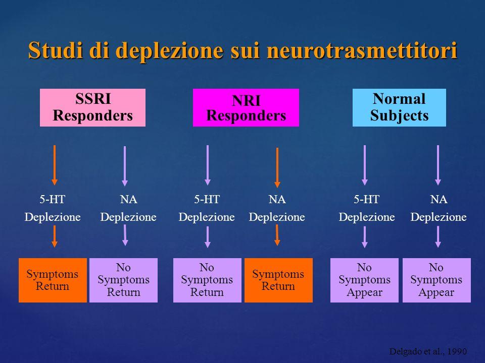 SSRI Responders NRI Responders 5-HT Deplezione NA Deplezione Studi di deplezione sui neurotrasmettitori No Symptoms Appear No Symptoms Appear Symptoms