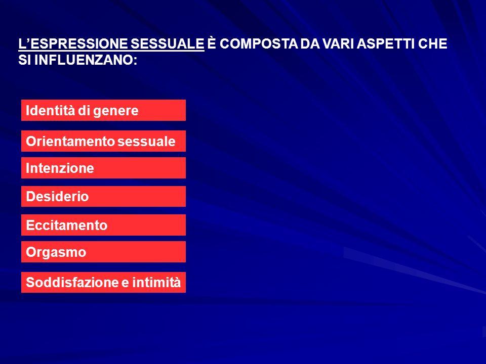 LESPRESSIONE SESSUALE È COMPOSTA DA VARI ASPETTI CHE SI INFLUENZANO: Identità di genere Orientamento sessuale Intenzione Desiderio Eccitamento Orgasmo