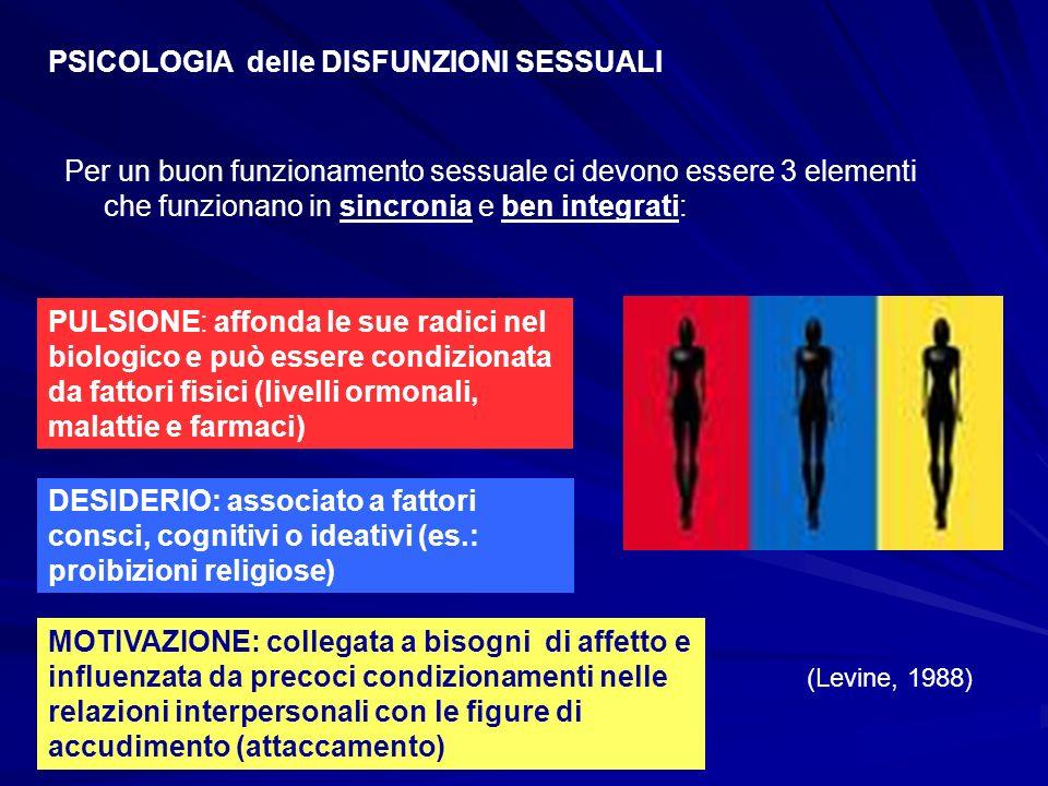 PSICOLOGIA delle DISFUNZIONI SESSUALI Per un buon funzionamento sessuale ci devono essere 3 elementi che funzionano in sincronia e ben integrati: MOTI