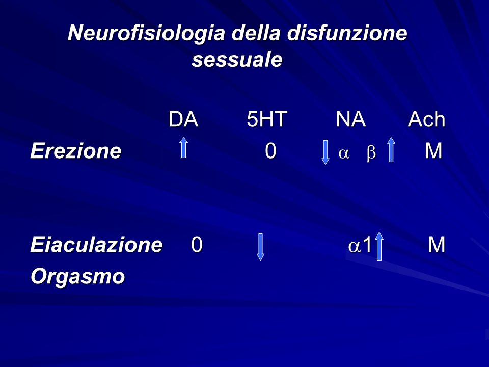 Neurofisiologia della disfunzione sessuale DA 5HT NA Ach DA 5HT NA Ach Erezione 0 M Eiaculazione 0 1 M Orgasmo