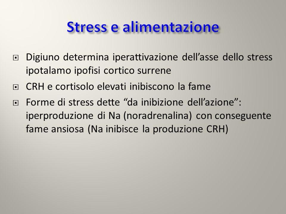 Via nervosa ipotalamo Locus ceruleus SNA Midollare del surrene (rilascio catecolamine)