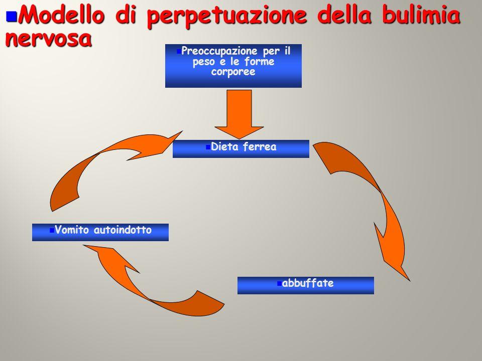 Modello di perpetuazione della bulimia nervosa Modello di perpetuazione della bulimia nervosa Preoccupazione per il peso e le forme corporee Vomito au