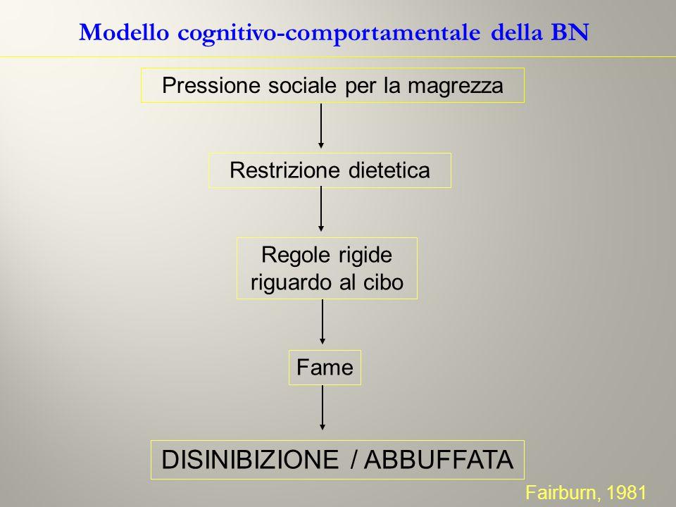 Modello cognitivo-comportamentale della BN Pressione sociale per la magrezza Restrizione dietetica Regole rigide riguardo al cibo Fame DISINIBIZIONE /