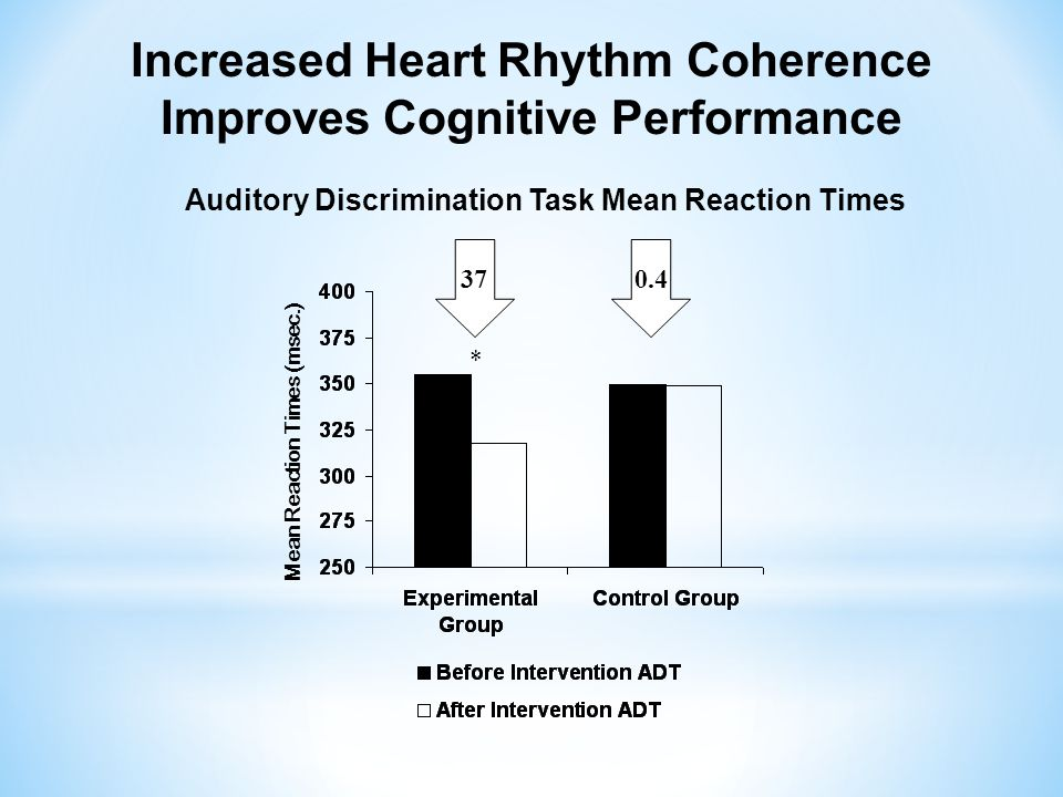 * Mean Reaction Times (msec.) 370.4 Auditory Discrimination Task Mean Reaction Times Increased Heart Rhythm Coherence Improves Cognitive Performance