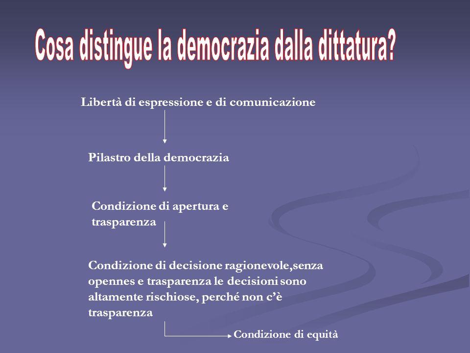 Libertà di espressione e di comunicazione Pilastro della democrazia Condizione di apertura e trasparenza Condizione di decisione ragionevole,senza ope