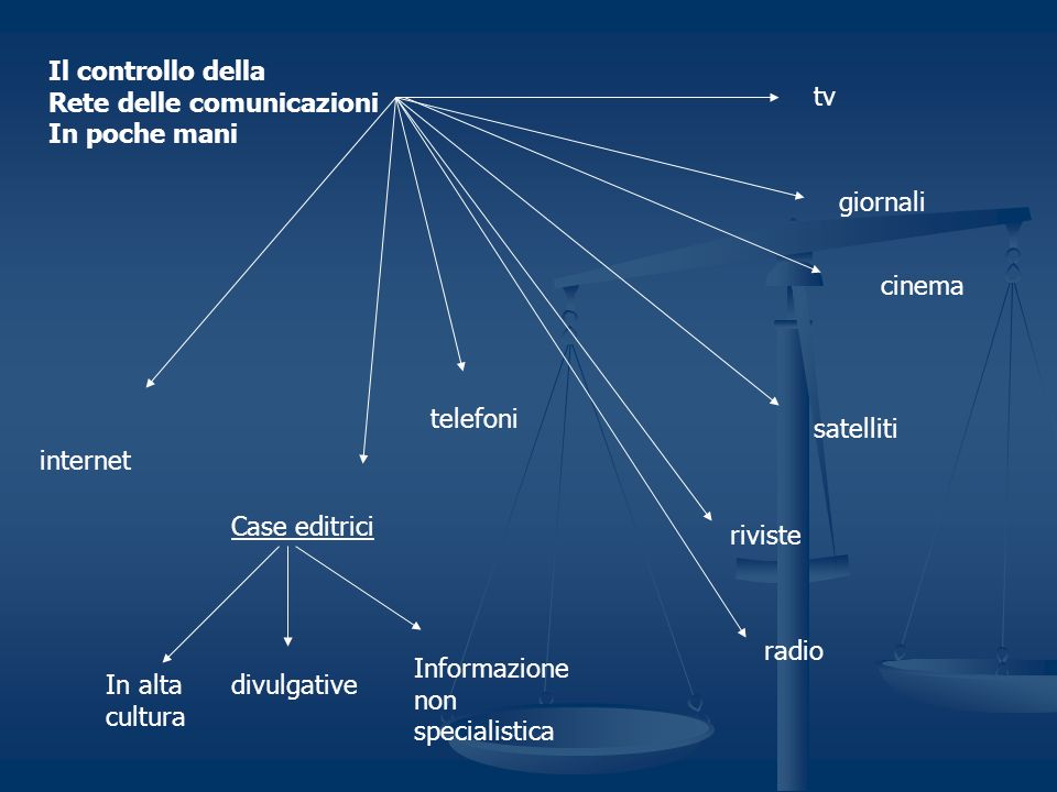 Il controllo della Rete delle comunicazioni In poche mani tv giornali cinema satelliti riviste radio Case editrici divulgative Informazione non specia